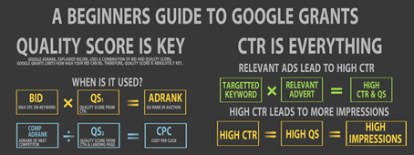 Beginner's Guide To Google Adwords