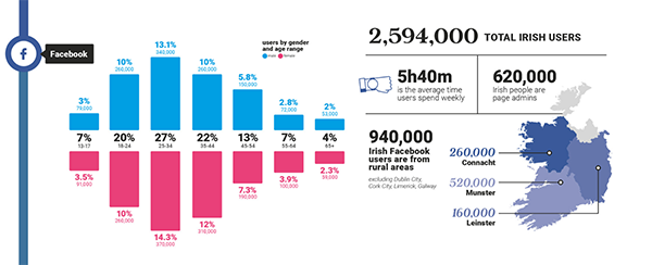 infographics Archives - Irish Charity LabIrish Charity Lab