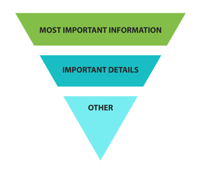 Web content pyramid - put the most important information at the top.